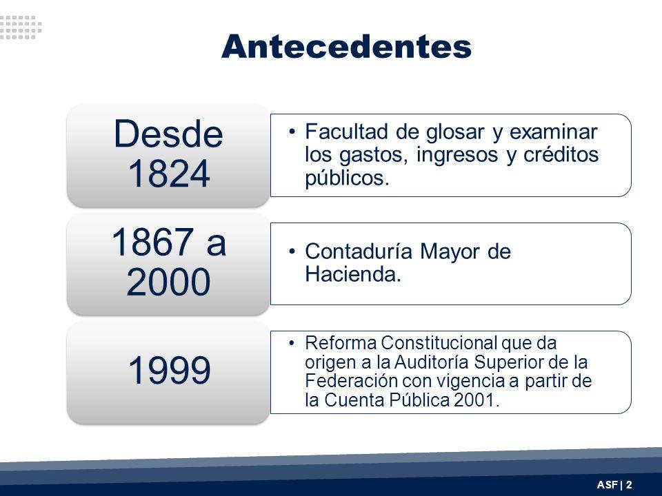 Antecedentes Desde 1824. Facultad de glosar y examinar los gastos, ingresos y créditos públicos. 1867 a 2000.