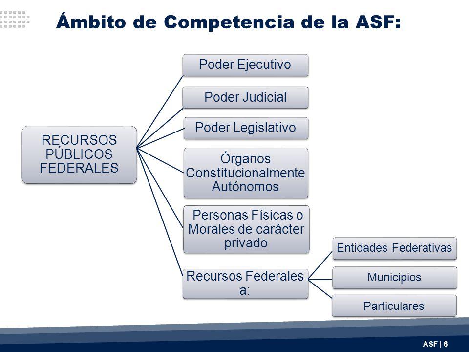 Ámbito de Competencia de la ASF: