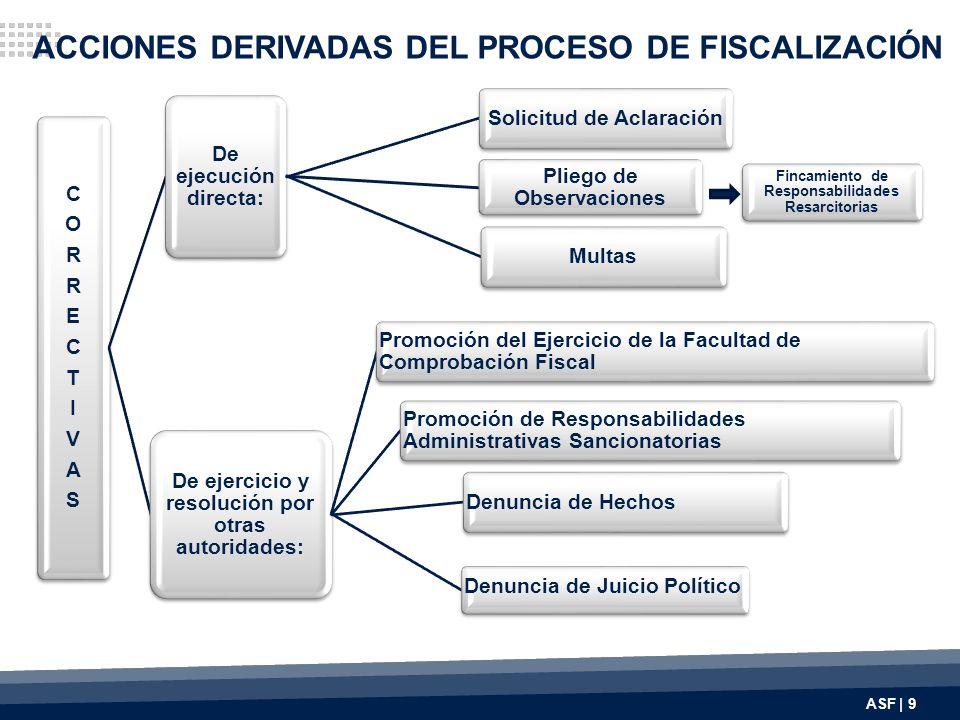 ACCIONES DERIVADAS DEL PROCESO DE FISCALIZACIÓN