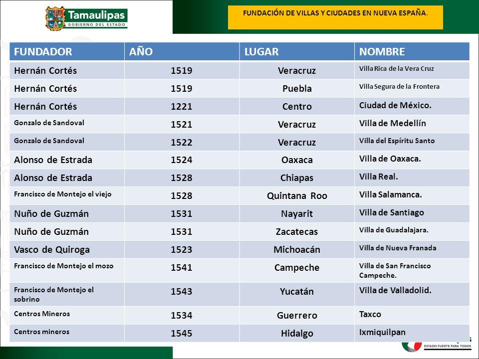 FUNDACIÓN DE VILLAS Y CIUDADES EN NUEVA ESPAÑA.