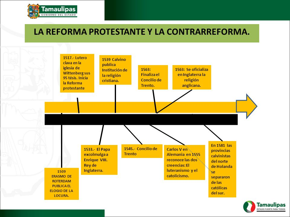 LA REFORMA PROTESTANTE Y LA CONTRARREFORMA.