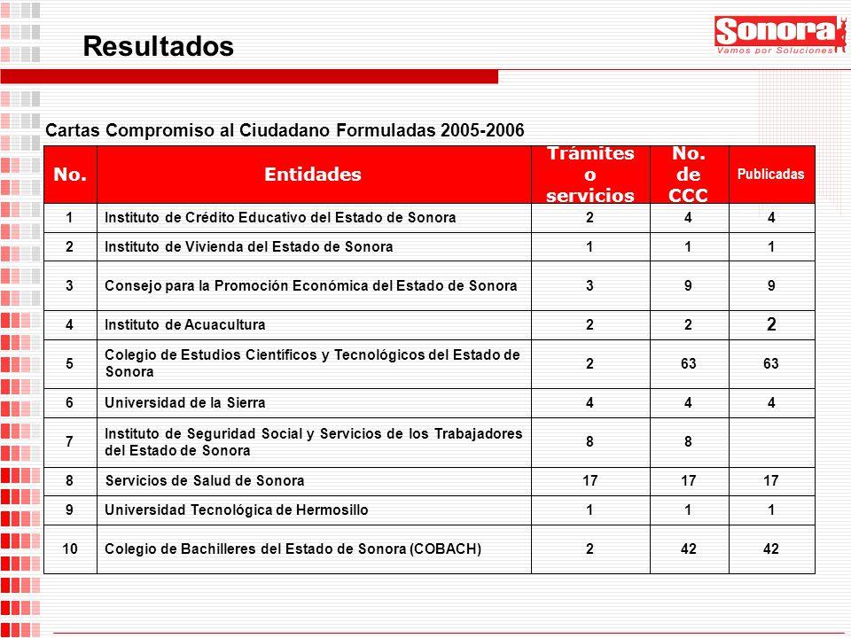 Resultados Cartas Compromiso al Ciudadano Formuladas 2005-2006