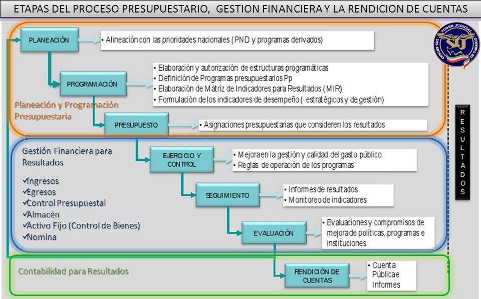 ETAPAS DEL PROCESO PRESUPUESTARIO, GESTION FINANCIERA Y LA RENDICION DE CUENTAS