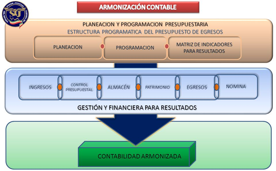 CONTABILIDAD ARMONIZADA ARMONIZACIÓN CONTABLE