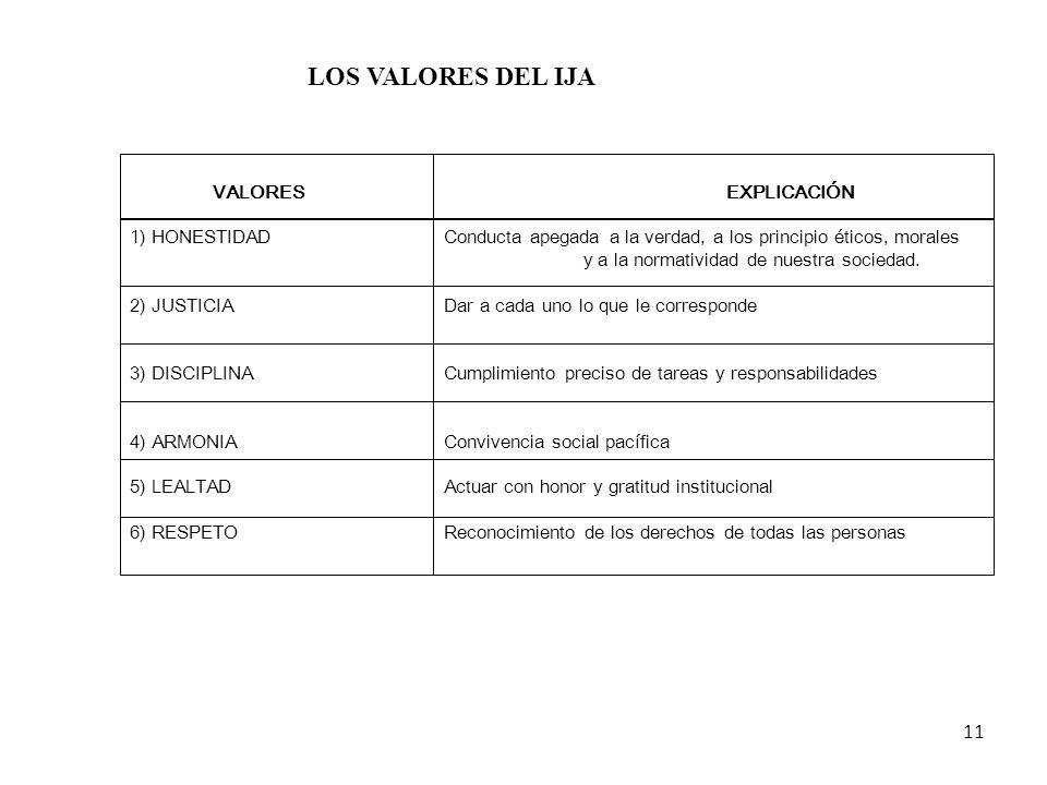 LOS VALORES DEL IJA VALORES EXPLICACIÓN.