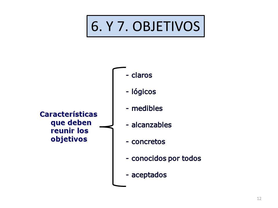 6. Y 7. OBJETIVOS - claros - lógicos - medibles - alcanzables