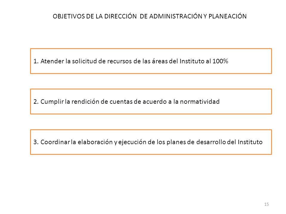 OBJETIVOS DE LA DIRECCIÓN DE ADMINISTRACIÓN Y PLANEACIÓN