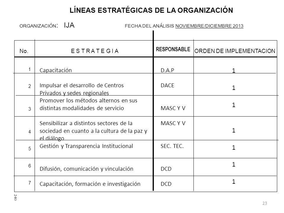 LÍNEAS ESTRATÉGICAS DE LA ORGANIZACIÓN