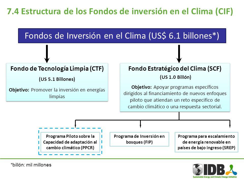 7.4 Estructura de los Fondos de inversión en el Clima (CIF)
