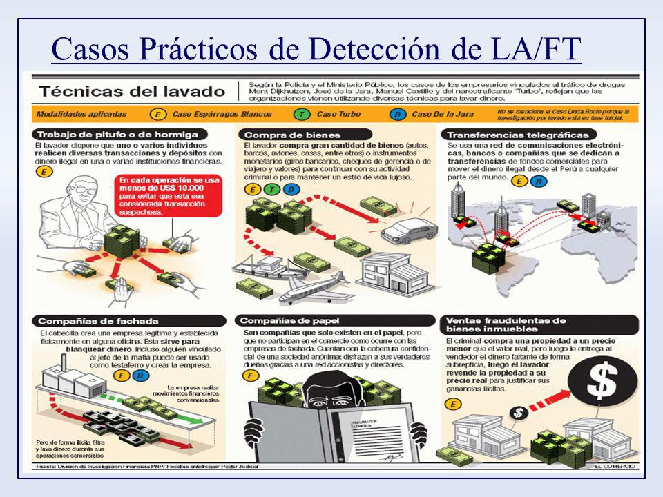 Casos Prácticos de Detección de LA/FT