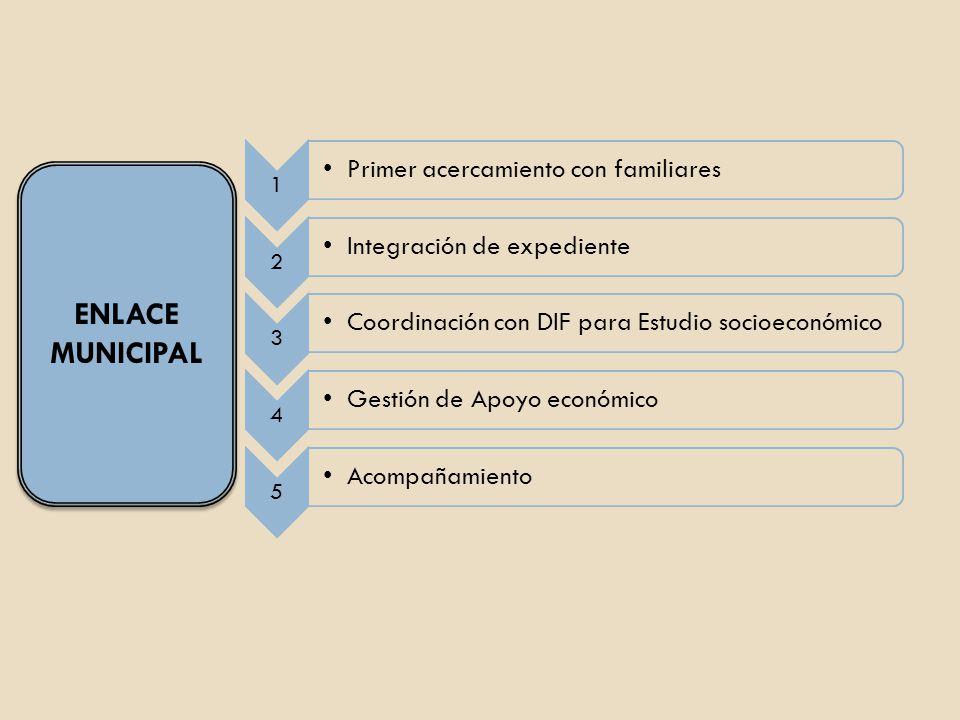 ENLACE MUNICIPAL 1 Primer acercamiento con familiares 2