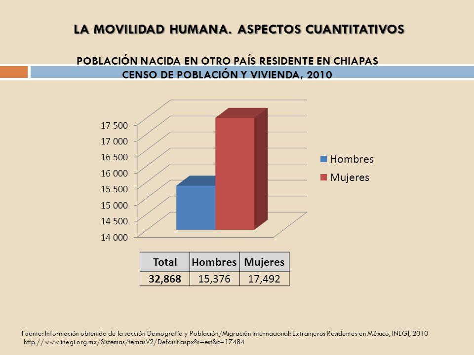 LA MOVILIDAD HUMANA. ASPECTOS CUANTITATIVOS
