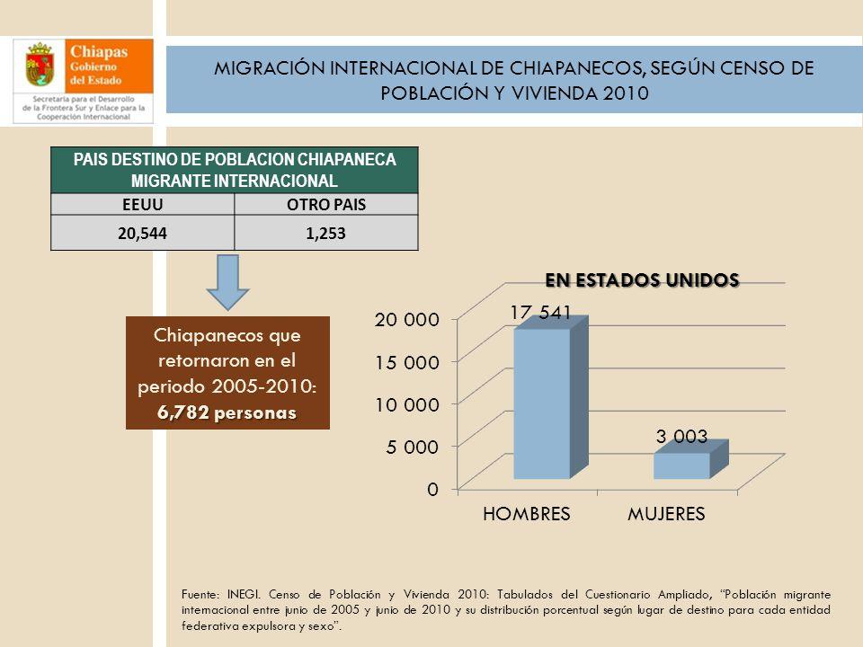 PAIS DESTINO DE POBLACION CHIAPANECA MIGRANTE INTERNACIONAL