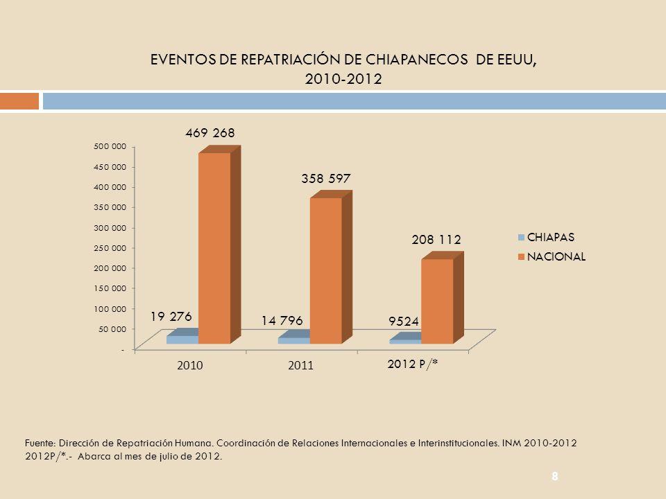 EVENTOS DE REPATRIACIÓN DE CHIAPANECOS DE EEUU,