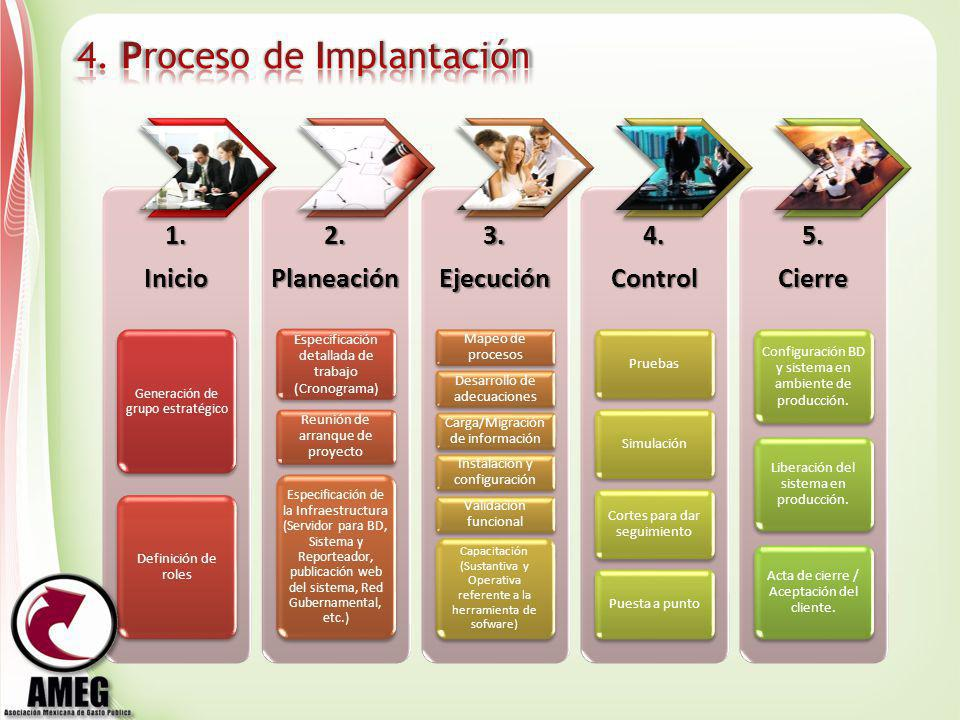 4. Proceso de Implantación