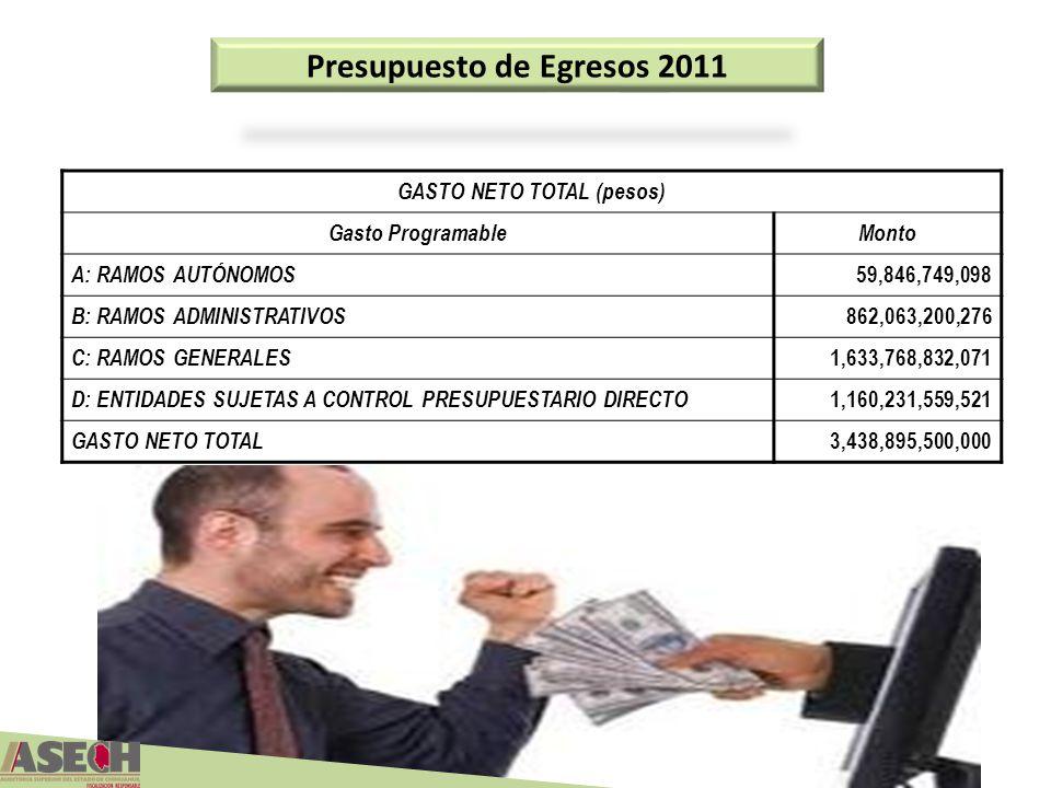 Presupuesto de Egresos 2011 GASTO NETO TOTAL (pesos)