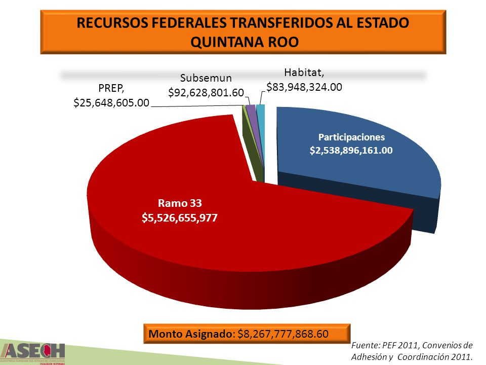RECURSOS FEDERALES TRANSFERIDOS AL ESTADO