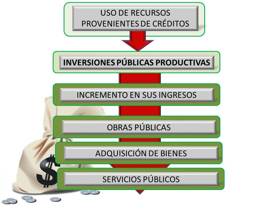 INVERSIONES PÚBLICAS PRODUCTIVAS