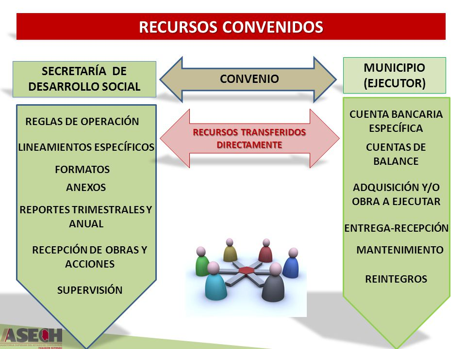 RECURSOS CONVENIDOS MUNICIPIO SECRETARÍA DE DESARROLLO SOCIAL