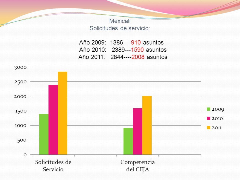 Mexicali Solicitudes de servicio: Año 2009: 1386----910 asuntos Año 2010: 2389---1590 asuntos Año 2011: 2844----2008 asuntos