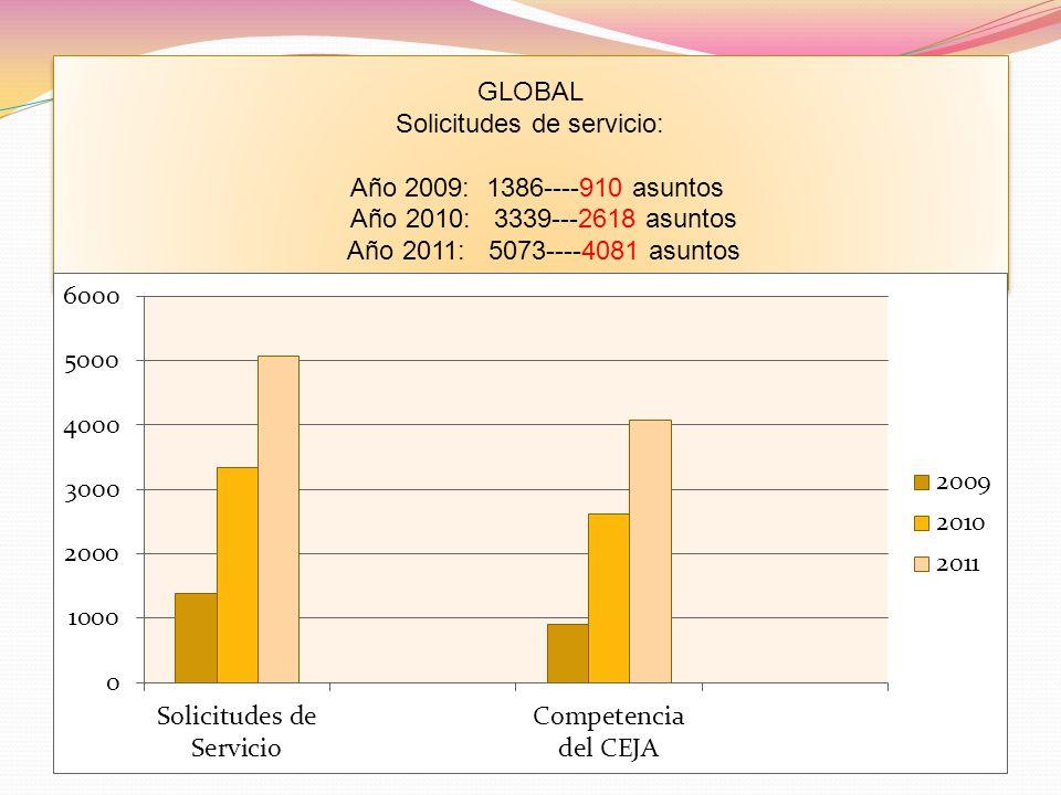 GLOBAL Solicitudes de servicio: Año 2009: 1386----910 asuntos Año 2010: 3339---2618 asuntos Año 2011: 5073----4081 asuntos