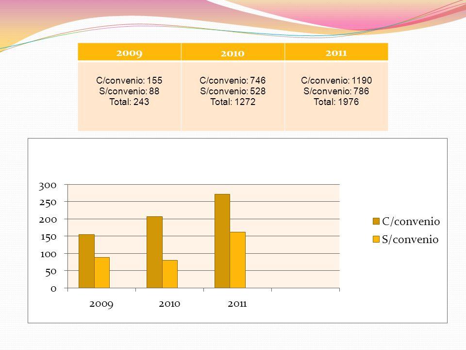2009 2010 2011 C/convenio: 155 S/convenio: 88 Total: 243