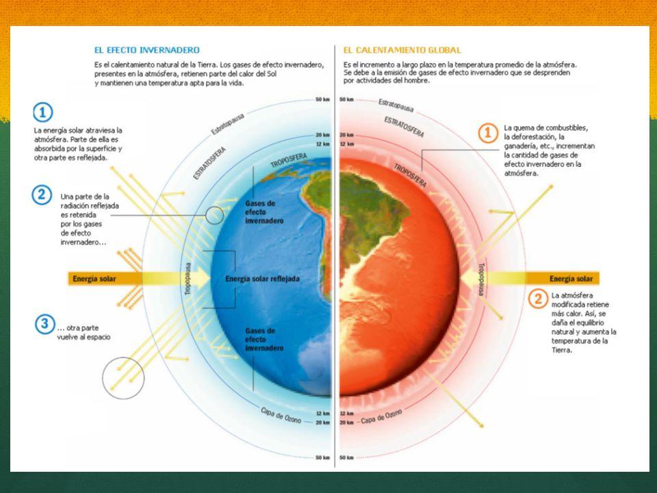 Efecto Invernadero: Es el calentamiento natural de la Tierra, los gases de efecto invernadero presentes en la atmósfera retienen parte del calor del Sol y mantienen una temperatura apta para la vida. Fases: 1.- la energía solar atraviesa la atmósfera, parte de ella es absorbida por la superficie y otra parte es reflejada. 2.- Una parte de la radiación reflejada es retenida por los gases de efecto invernadero, y 3.- otra parte vuelve al espacio.