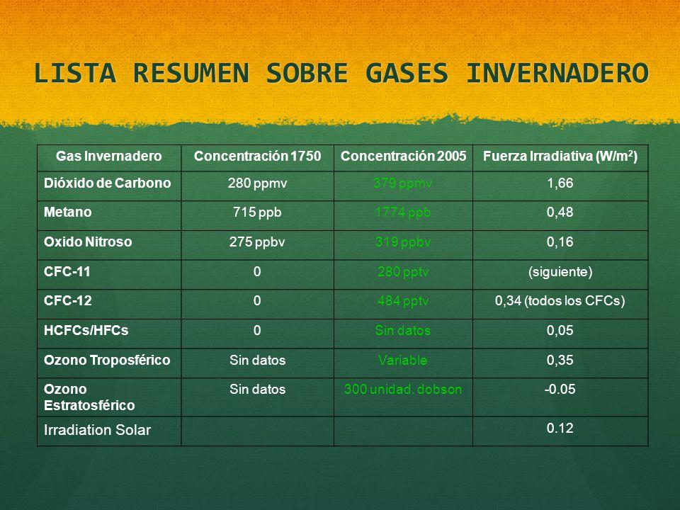 LISTA RESUMEN SOBRE GASES INVERNADERO