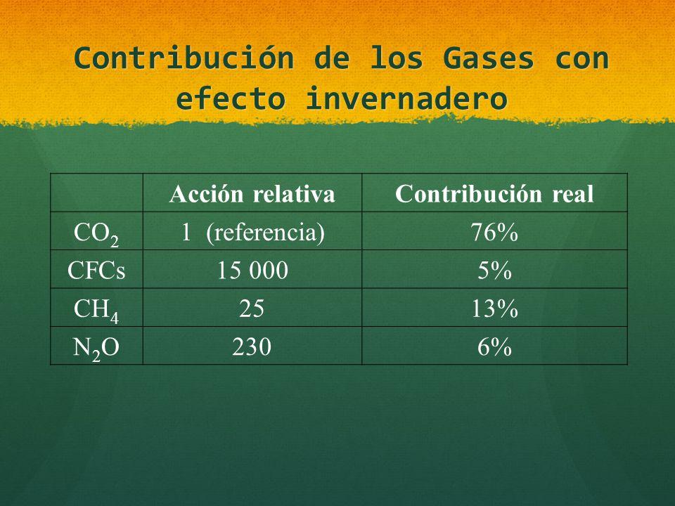 Contribución de los Gases con efecto invernadero