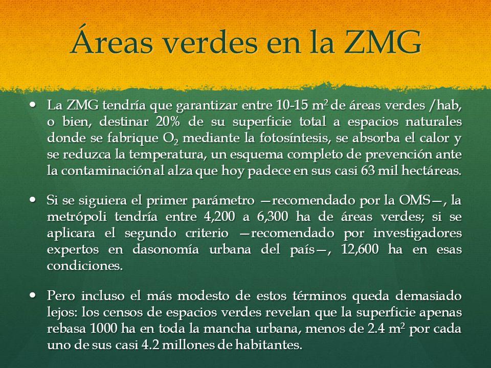 Áreas verdes en la ZMG