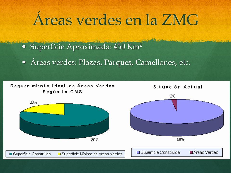 Áreas verdes en la ZMG Superfície Aproximada: 450 Km2