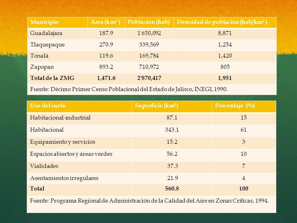 Municipio Área (km2 ) Población (hab) Densidad de población (hab/km2 ) Guadalajara. 187.9. 1 650,092.