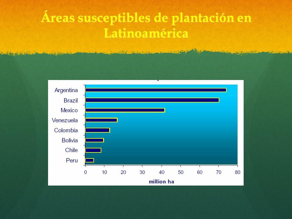 Áreas susceptibles de plantación en Latinoamérica