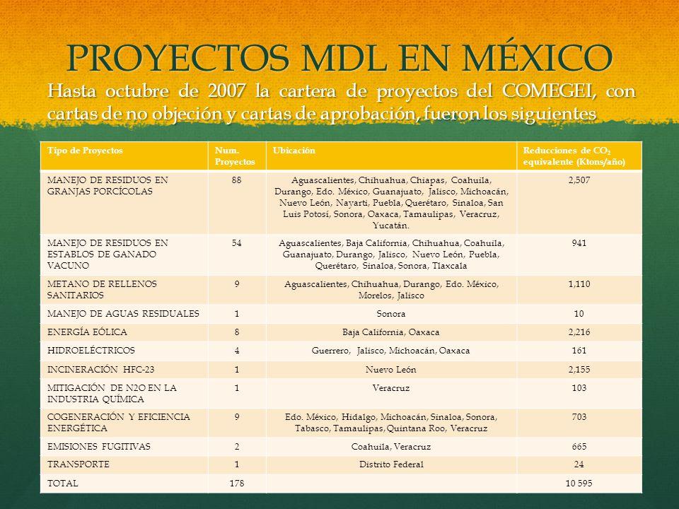 PROYECTOS MDL EN MÉXICO