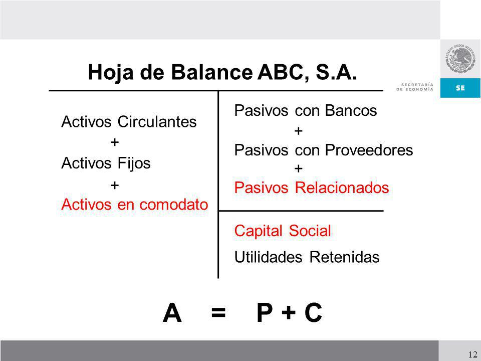 A = P + C Hoja de Balance ABC, S.A. Pasivos con Bancos