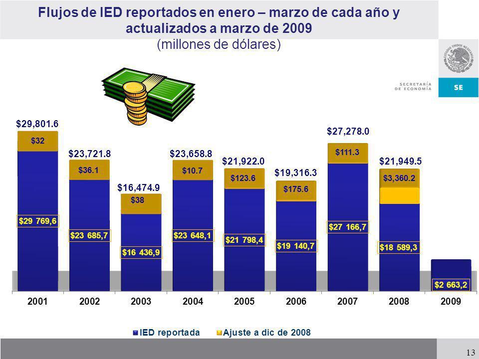 Flujos de IED reportados en enero – marzo de cada año y actualizados a marzo de 2009