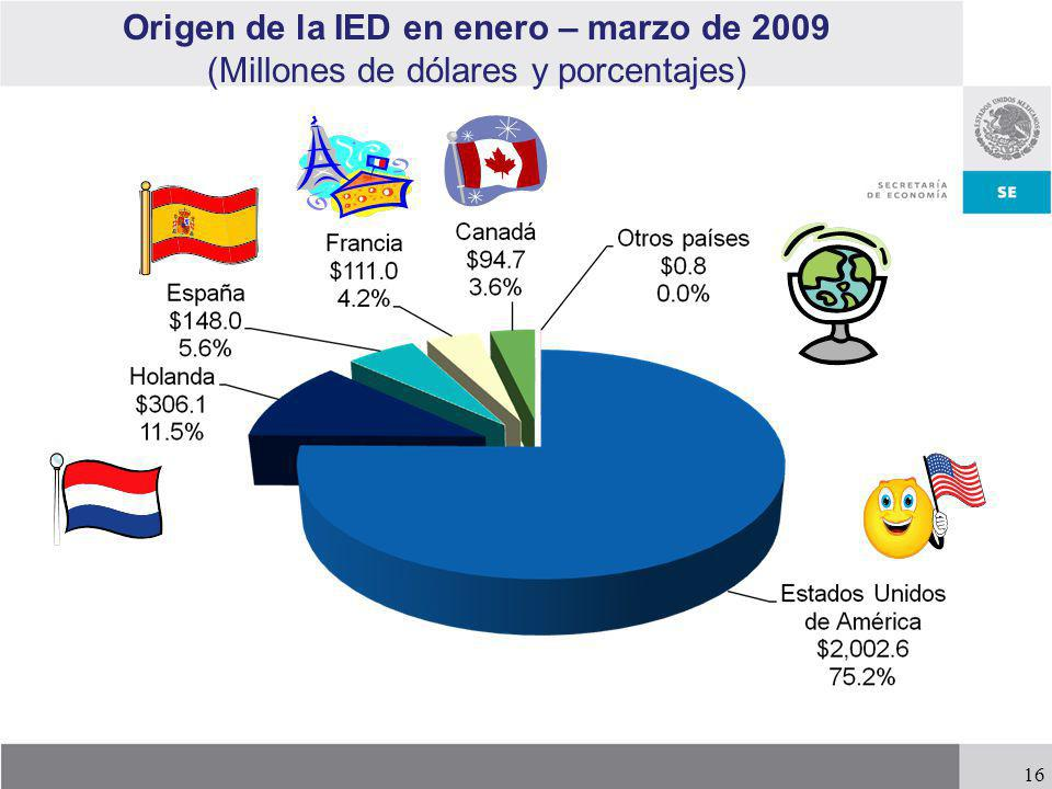 Origen de la IED en enero – marzo de 2009