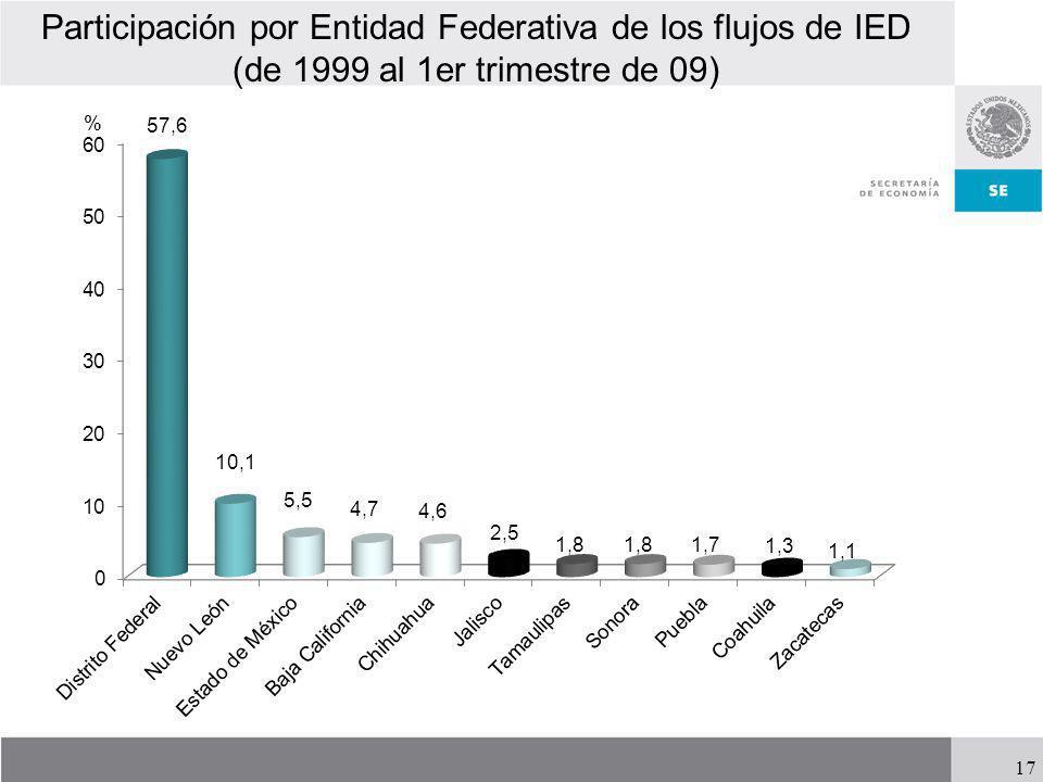 Participación por Entidad Federativa de los flujos de IED