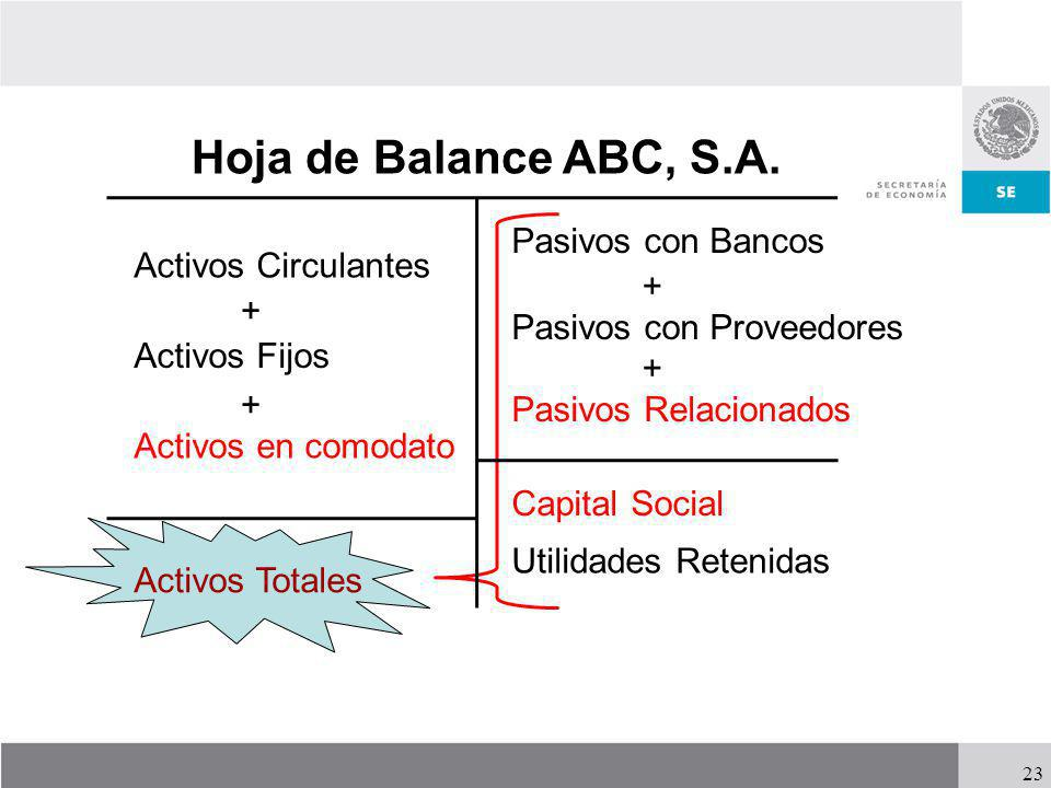 Hoja de Balance ABC, S.A. Pasivos con Bancos Activos Circulantes + +