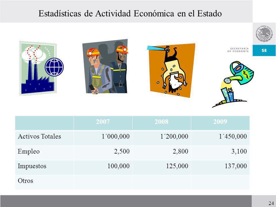 Estadísticas de Actividad Económica en el Estado