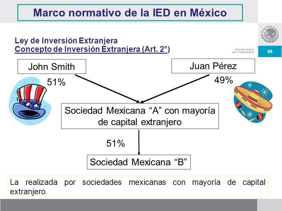 Marco normativo de la IED en México