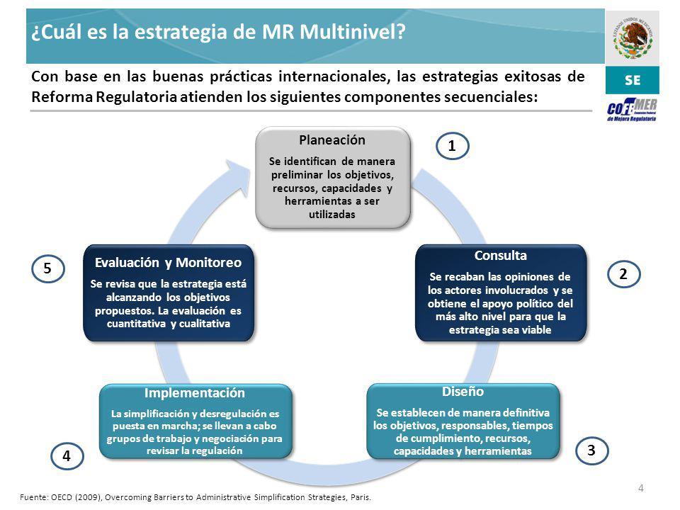 Administración de la Mejora Regulatoria Evaluación y Monitoreo