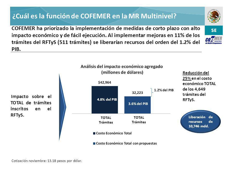 ¿Cuál es la función de COFEMER en la MR Multinivel