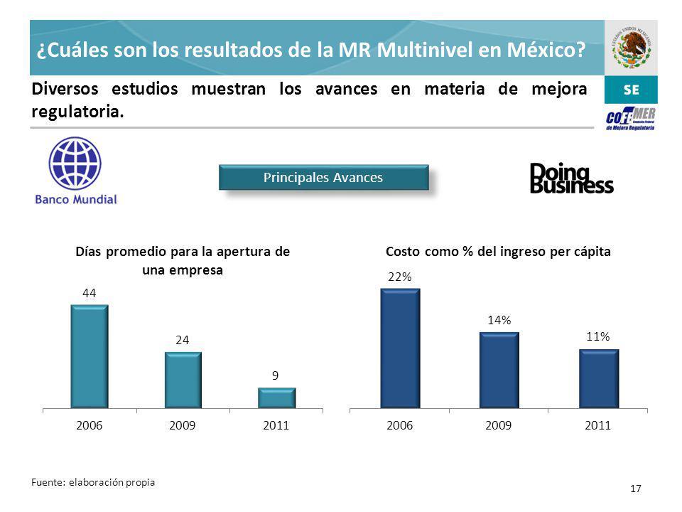 ¿Cuáles son los resultados de la MR Multinivel en México