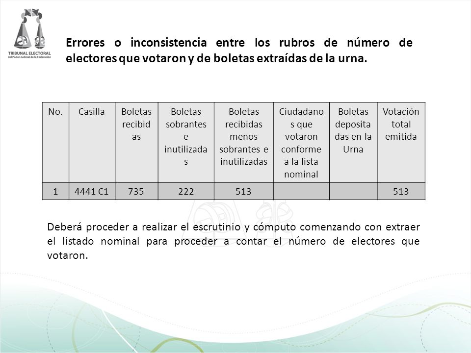 Errores o inconsistencia entre los rubros de número de electores que votaron y de boletas extraídas de la urna.