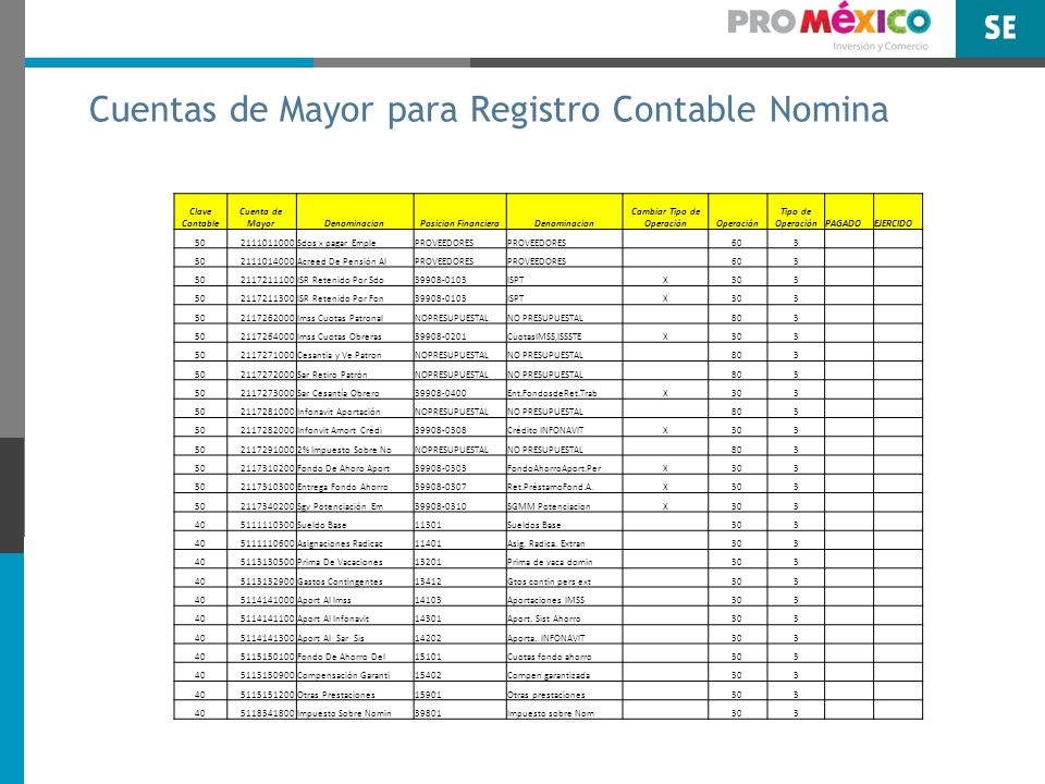 Cuentas de Mayor para Registro Contable Nomina