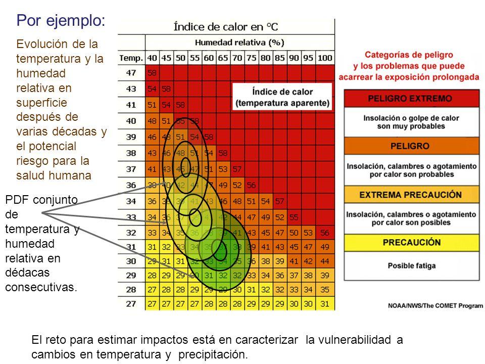 Por ejemplo: Evolución de la temperatura y la humedad relativa en superficie después de varias décadas y el potencial riesgo para la salud humana.