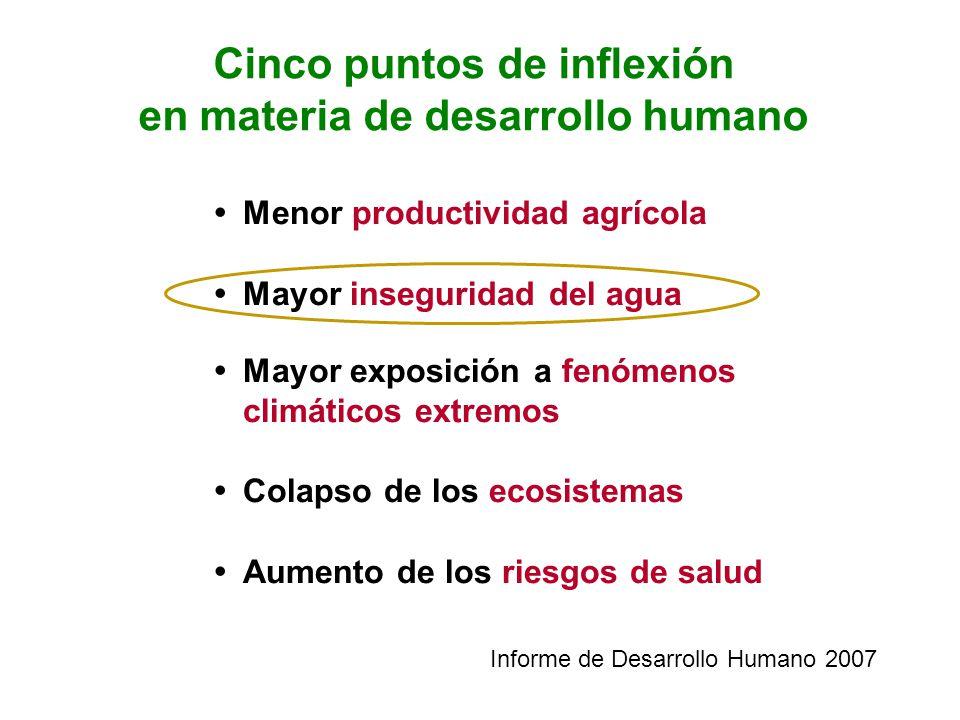 Cinco puntos de inflexión en materia de desarrollo humano