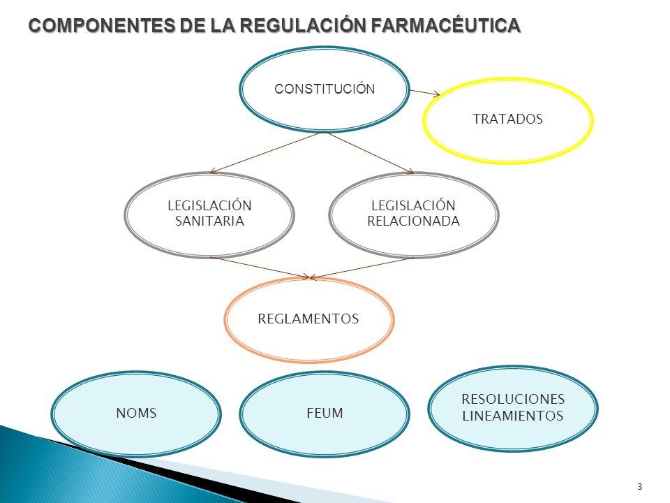 COMPONENTES DE LA REGULACIÓN FARMACÉUTICA