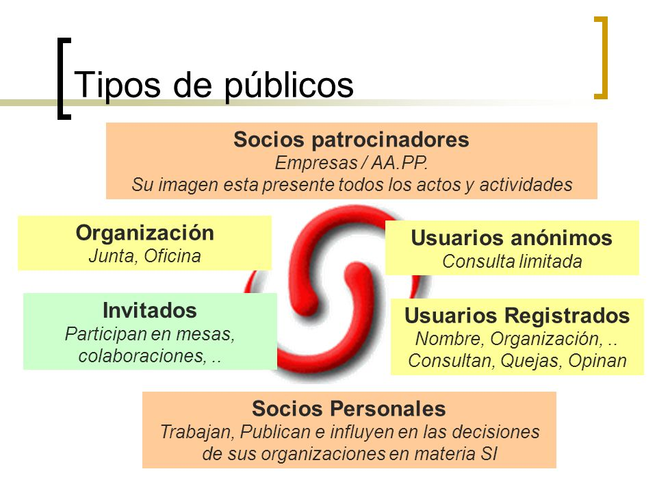 Tipos de públicos Socios patrocinadores Empresas / AA.PP. Su imagen esta presente todos los actos y actividades.